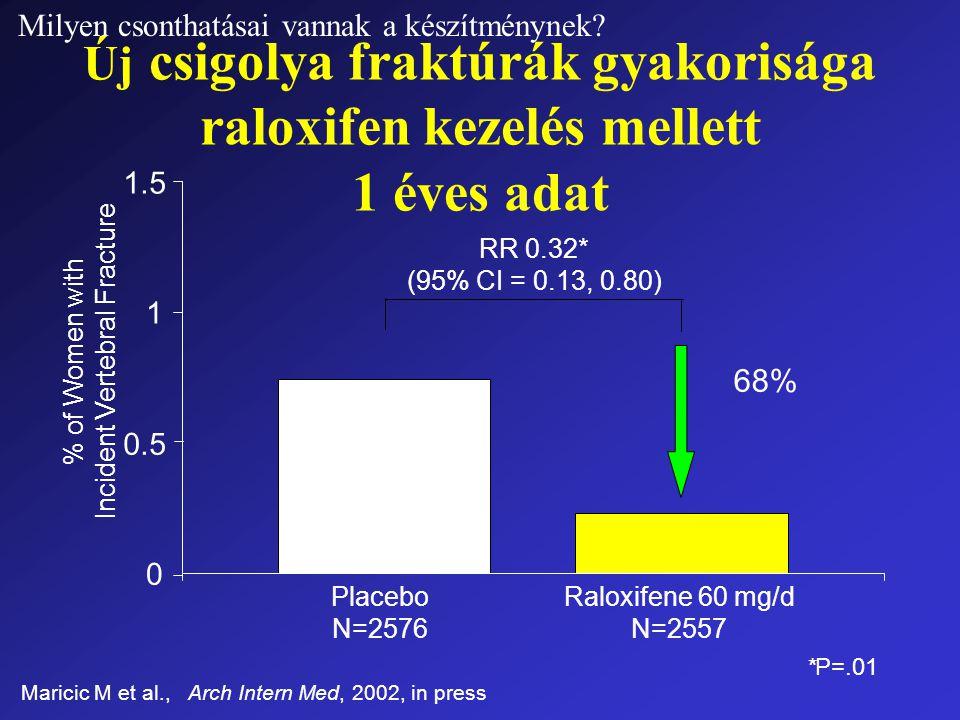 Új csigolya fraktúrák gyakorisága raloxifen kezelés mellett 1 éves adat Maricic M et al., Arch Intern Med, 2002, in press *P=.01 0 0.5 1 1.5 RR 0.32* (95% CI = 0.13, 0.80) 68% Placebo N=2576 Raloxifene 60 mg/d N=2557 % of Women with Incident Vertebral Fracture Milyen csonthatásai vannak a készítménynek