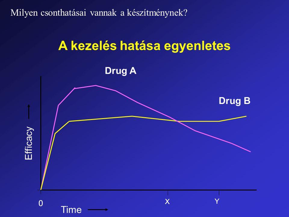 Efficacy Time Y X 0 Drug A Drug B A kezelés hatása egyenletes Milyen csonthatásai vannak a készítménynek