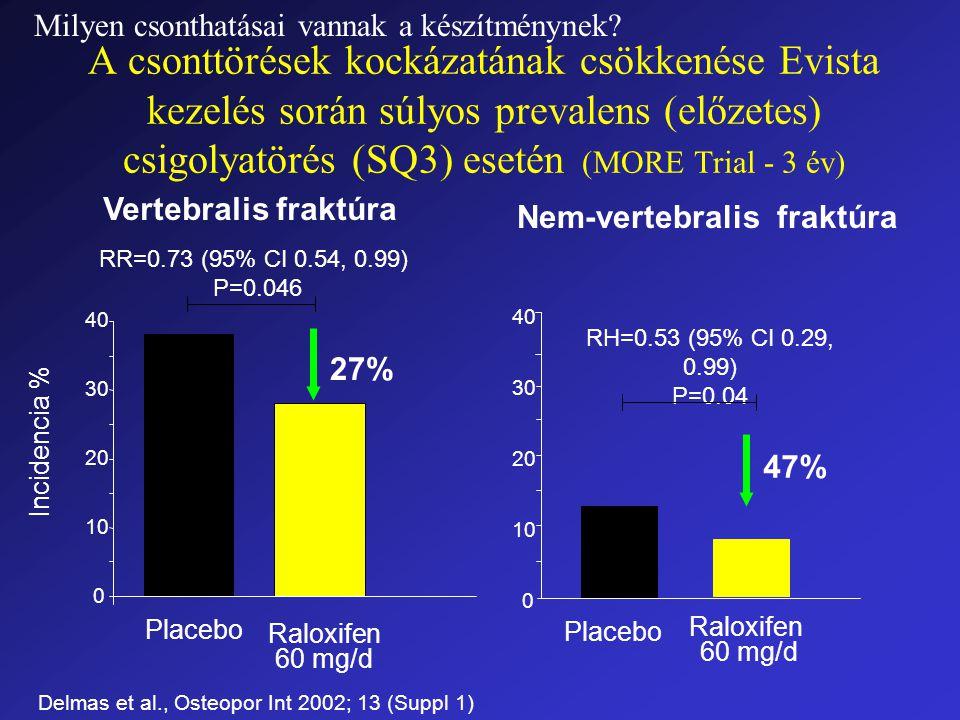 A csonttörések kockázatának csökkenése Evista kezelés során súlyos prevalens (előzetes) csigolyatörés (SQ3) esetén (MORE Trial - 3 év) 0 10 20 30 40 Incidencia % RR=0.73 (95% CI 0.54, 0.99) P=0.046 Placebo Raloxifen 60 mg/d Vertebralis fraktúra Nem-vertebralis fraktúra 27% RH=0.53 (95% CI 0.29, 0.99) P=0.04 Placebo Raloxifen 60 mg/d 47% 0 10 20 30 40 Delmas et al., Osteopor Int 2002; 13 (Suppl 1) Milyen csonthatásai vannak a készítménynek