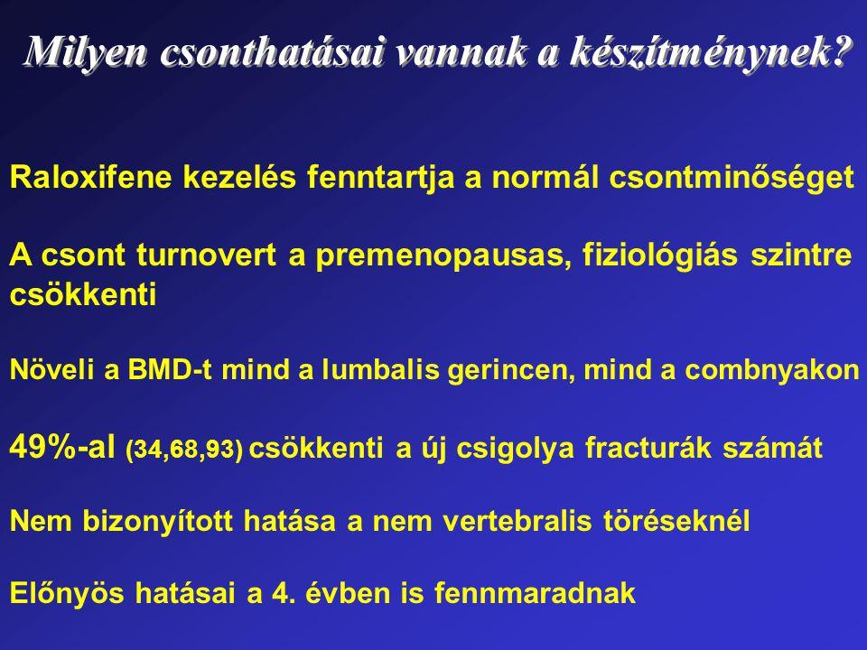 Raloxifene kezelés fenntartja a normál csontminőséget A csont turnovert a premenopausas, fiziológiás szintre csökkenti Növeli a BMD-t mind a lumbalis gerincen, mind a combnyakon 49%-al (34,68,93) csökkenti a új csigolya fracturák számát Nem bizonyított hatása a nem vertebralis töréseknél Előnyös hatásai a 4.