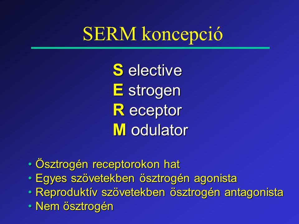 SERM koncepció S elective E strogen R eceptor M o dulator Ösztrogén receptorokon hatÖsztrogén receptorokon hat Egyes szövetekben ösztrogén agonistaEgyes szövetekben ösztrogén agonista Reproduktív szövetekben ösztrogén antagonistaReproduktív szövetekben ösztrogén antagonista Nem ösztrogénNem ösztrogén