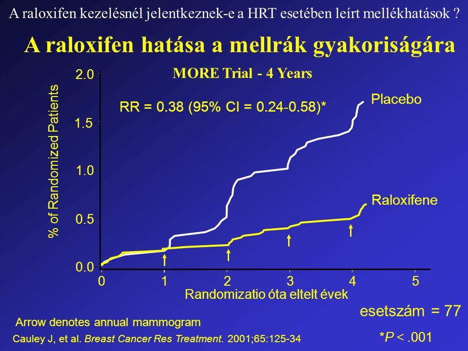 A raloxifen kezelésnél jelentkeznek-e a HRT esetében leírt mellékhatások .