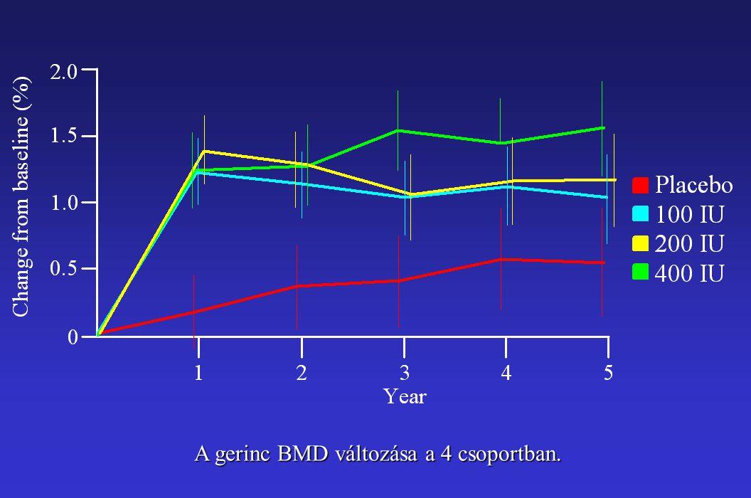 A gerinc BMD változása a 4 csoportban.