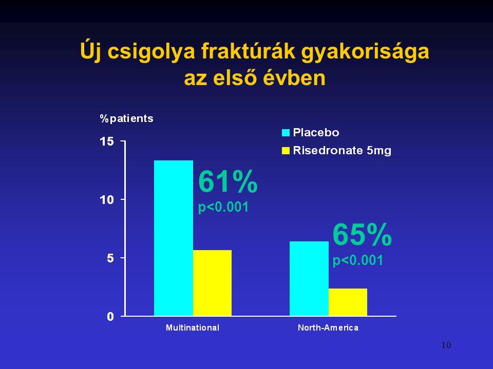 10 61% p<0.001 65% p<0.001 Új csigolya fraktúrák gyakorisága az első évben
