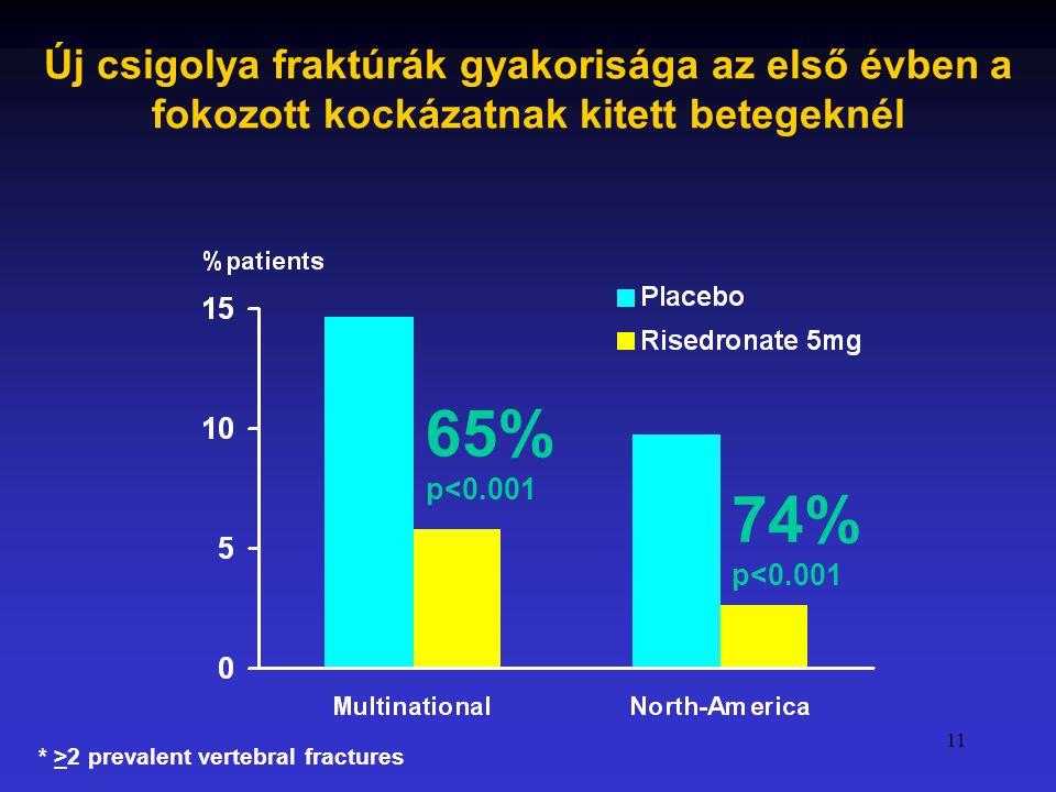 11 65% p<0.001 74% p<0.001 * >2 prevalent vertebral fractures Új csigolya fraktúrák gyakorisága az első évben a fokozott kockázatnak kitett betegeknél