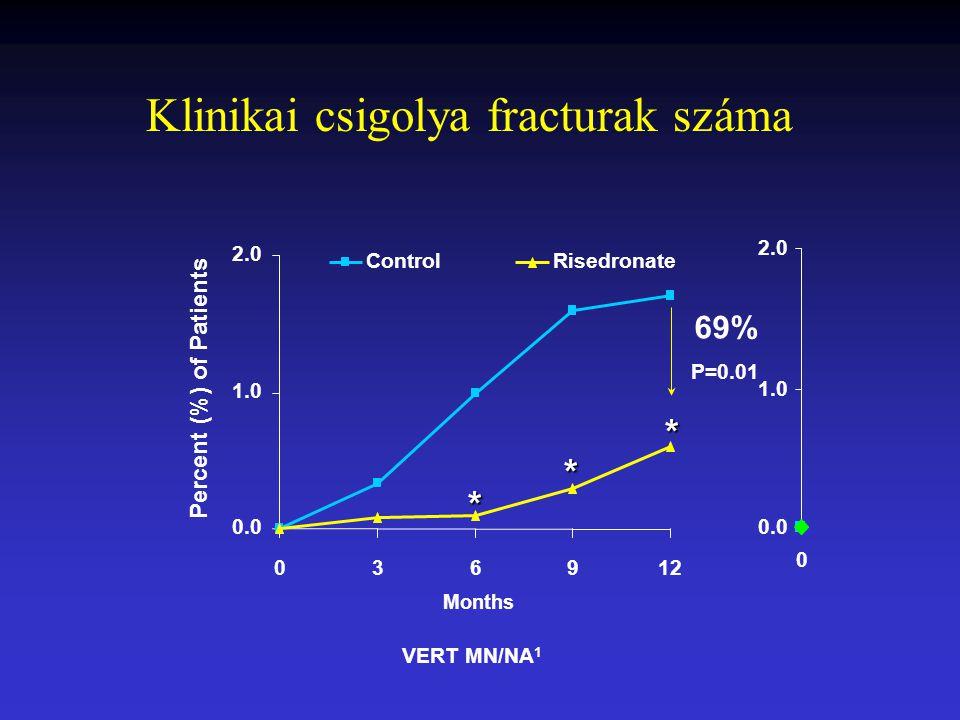 0.0 1.0 2.0 0 0.0 1.0 2.0 036912 Months Percent (%) of Patients ControlRisedronate * * VERT MN/NA 1 * 69% P=0.01 Klinikai csigolya fracturak száma
