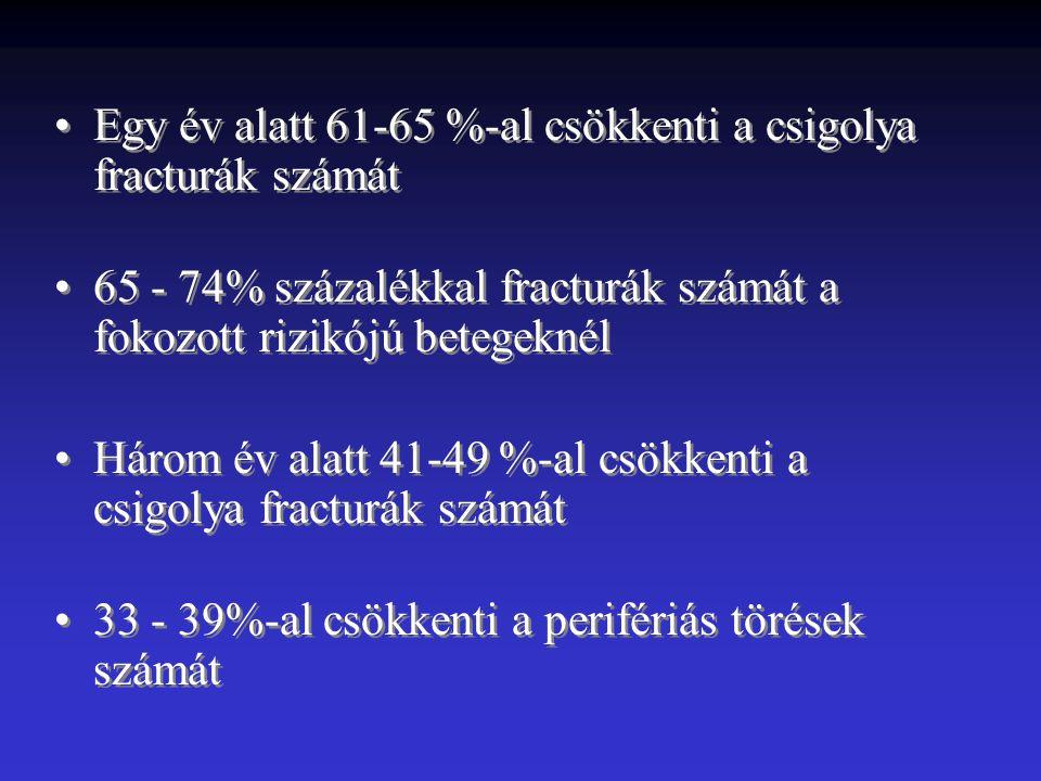 Egy év alatt 61-65 %-al csökkenti a csigolya fracturák számát 65 - 74% százalékkal fracturák számát a fokozott rizikójú betegeknél Három év alatt 41-49 %-al csökkenti a csigolya fracturák számát 33 - 39%-al csökkenti a perifériás törések számát Egy év alatt 61-65 %-al csökkenti a csigolya fracturák számát 65 - 74% százalékkal fracturák számát a fokozott rizikójú betegeknél Három év alatt 41-49 %-al csökkenti a csigolya fracturák számát 33 - 39%-al csökkenti a perifériás törések számát