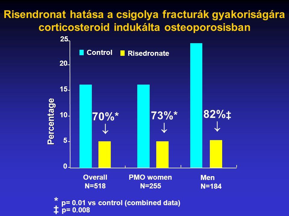 0 5 10 15 20 Overall N=518 PMO women N=255 Control Risedronate * p= 0.01 vs control (combined data) Percentage 73%*  Risendronat hatása a csigolya fracturák gyakoriságára corticosteroid indukálta osteoporosisban 70%*  25 82% ‡  Men N=184 ‡ p= 0.008