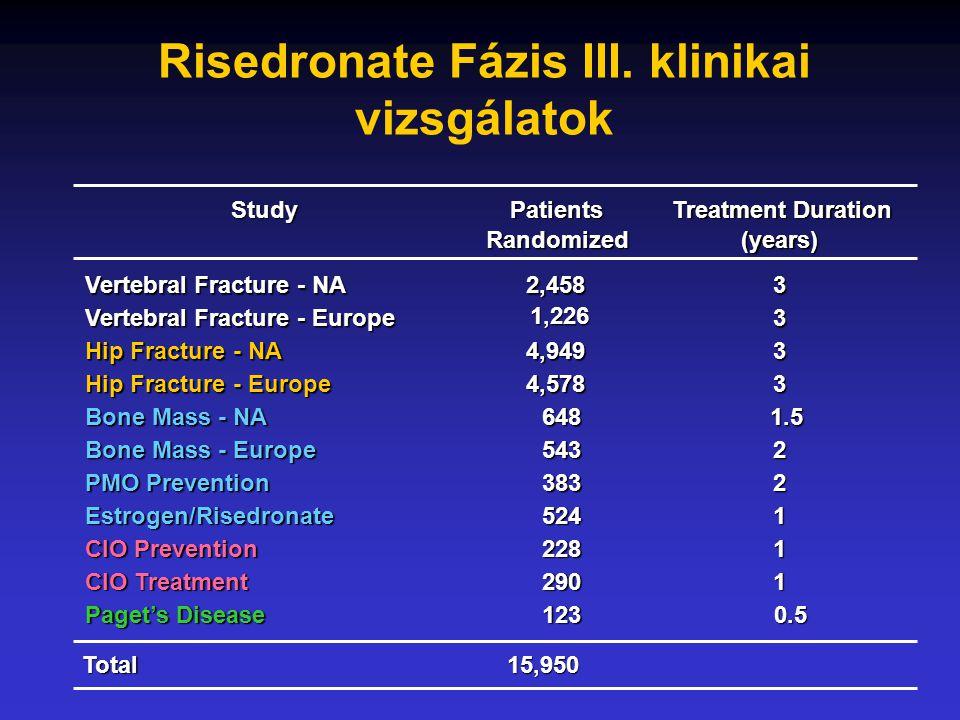 A risendronat hatása: -csigolya kompressziók kialakulásáa -nem vertebrális törések számára - a BMD-re Nem zárták ki: - NSAIDs, aspirin, H2 blockoló, proton pumpa gátló vagy antacida szedőket - Korábban, vagy aktuálisan gasztrointesztinális megbetegedésben szenvedőket Vertebral Fracture Study végpontjai