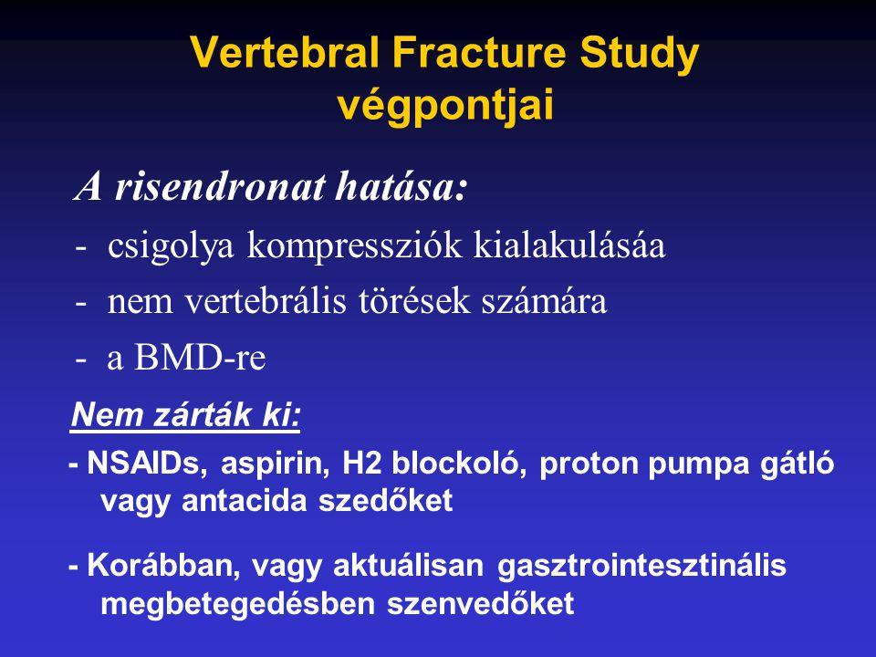 A risendronat hatása: -csigolya kompressziók kialakulásáa -nem vertebrális törések számára - a BMD-re Nem zárták ki: - NSAIDs, aspirin, H2 blockoló, p