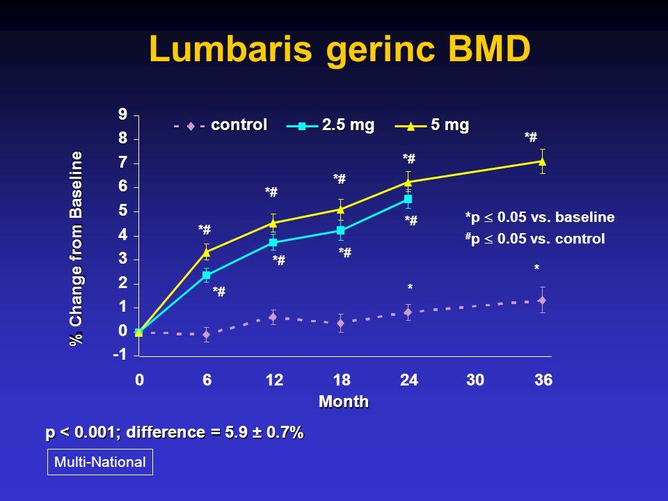 19 Risedronate Hip Intervention Program (HIP) beválasztási kritériumok Low bone density + Rizikó faktorok (Group 1, n=5445) – Igazolt ( T-score <-3 manufacturer's reference) – 70-79 éves kor Klinikai rizikó faktorok(Group 2, n=3886) – Klinikai rizikó faktorok – 80 év feletti kor –Csupán 16% lett beválasztva az alacsony BMD miatt