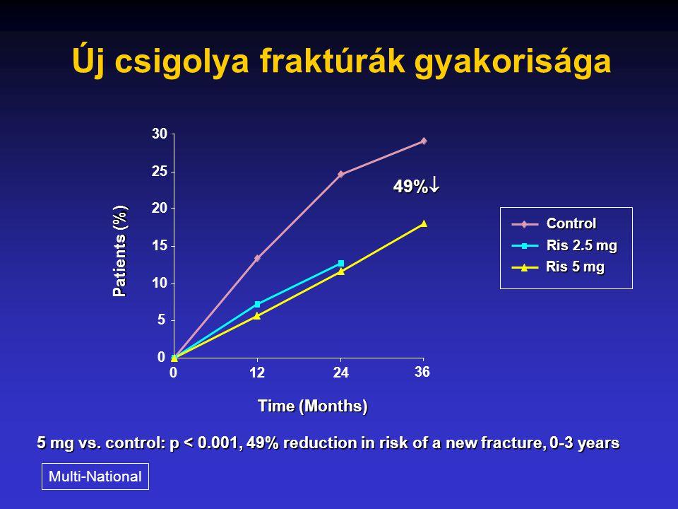 20 Risedronate HIP Trial Csípőtáji törések száma igazoltan OP-ban szenvedő nőknél (Group 1) 40% p = 0.009 60% p = 0.003 * Baseline fracture status was known for 4351 (80%) of women in Group 1.