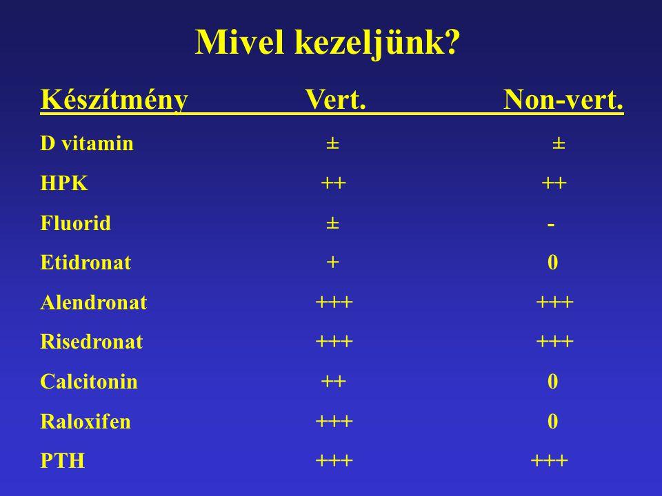 KészítményVert.Non-vert. D vitamin ± ± HPK ++ ++ Fluorid ± - Etidronat + 0 Alendronat +++ +++ Risedronat +++ +++ Calcitonin ++ 0 Raloxifen +++ 0 PTH +