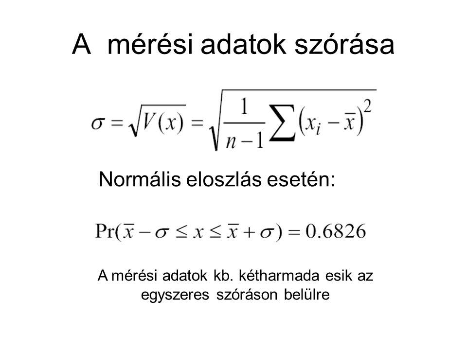A mérési adatok szórása Normális eloszlás esetén: A mérési adatok kb. kétharmada esik az egyszeres szóráson belülre