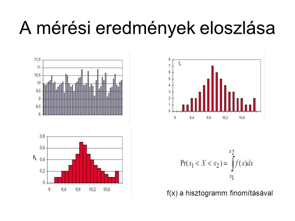 A mérési eredmények eloszlása f(x) a hisztogramm finomításával