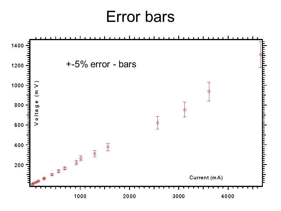 Error bars +-5% error - bars