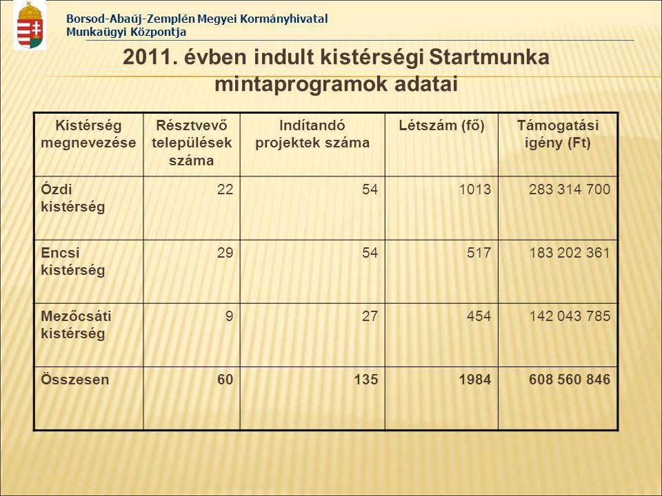 Borsod-Abaúj-Zemplén Megyei Kormányhivatal Munkaügyi Központja 2011. évben indult kistérségi Startmunka mintaprogramok adatai Kistérség megnevezése Ré
