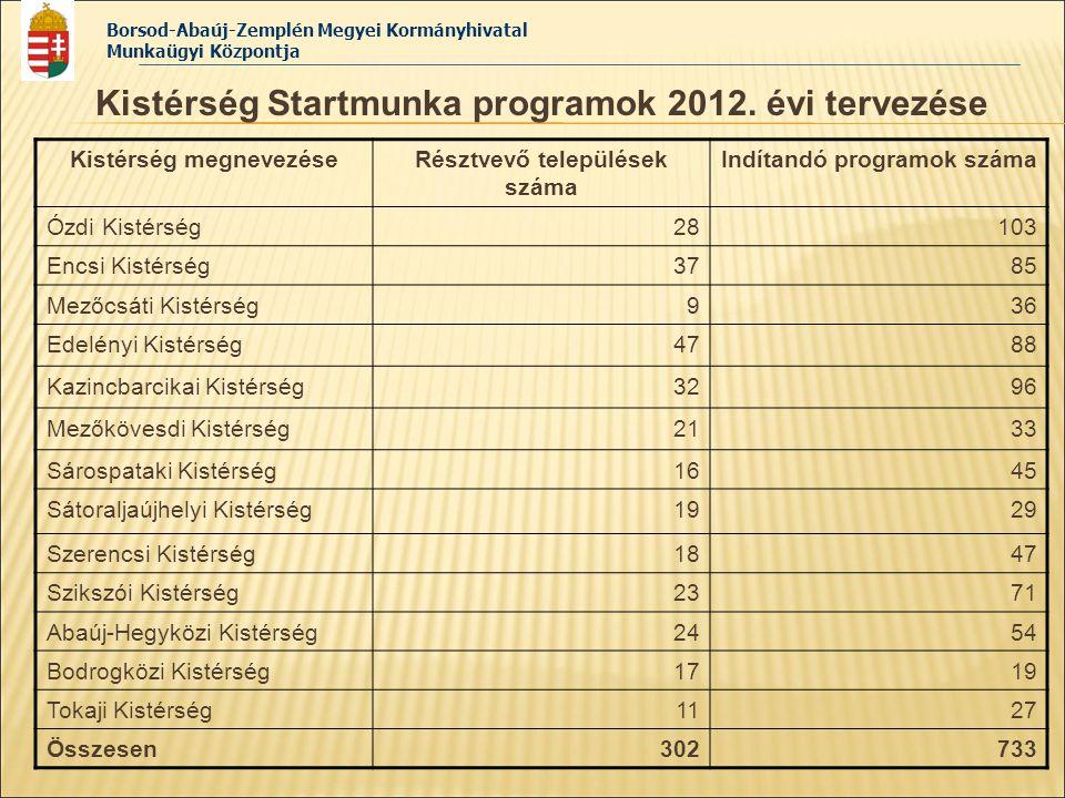 Borsod-Abaúj-Zemplén Megyei Kormányhivatal Munkaügyi Központja Kistérség Startmunka programok 2012. évi tervezése Kistérség megnevezéseRésztvevő telep