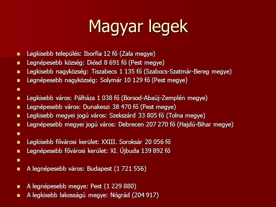 Magyar legek Legkisebb település: Iborfia 12 fő (Zala megye) Legkisebb település: Iborfia 12 fő (Zala megye) Legnépesebb község: Diósd 8 691 fő (Pest megye) Legnépesebb község: Diósd 8 691 fő (Pest megye) Legkisebb nagyközség: Tiszabecs 1 135 fő (Szabocs-Szatmár-Bereg megye) Legkisebb nagyközség: Tiszabecs 1 135 fő (Szabocs-Szatmár-Bereg megye) Legnépesebb nagyközség: Solymár 10 129 fő (Pest megye) Legnépesebb nagyközség: Solymár 10 129 fő (Pest megye) Legkisebb város: Pálháza 1 038 fő (Borsod-Abaúj-Zemplén megye) Legkisebb város: Pálháza 1 038 fő (Borsod-Abaúj-Zemplén megye) Legnépesebb város: Dunakeszi 38 470 fő (Pest megye) Legnépesebb város: Dunakeszi 38 470 fő (Pest megye) Legkisebb megyei jogú város: Szekszárd 33 805 fő (Tolna megye) Legkisebb megyei jogú város: Szekszárd 33 805 fő (Tolna megye) Legnépesebb megyei jogú város: Debrecen 207 270 fő (Hajdú-Bihar megye) Legnépesebb megyei jogú város: Debrecen 207 270 fő (Hajdú-Bihar megye) Legkisebb fővárosi kerület: XXIII.