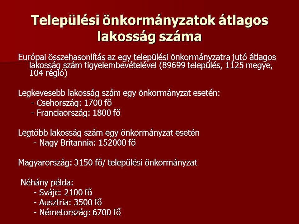 Települési önkormányzatok átlagos lakosság száma Európai összehasonlítás az egy települési önkormányzatra jutó átlagos lakosság szám figyelembevételével (89699 település, 1125 megye, 104 régió) Legkevesebb lakosság szám egy önkormányzat esetén: - Csehország: 1700 fő - Franciaország: 1800 fő Legtöbb lakosság szám egy önkormányzat esetén - Nagy Britannia: 152000 fő Magyarország: 3150 fő/ települési önkormányzat Néhány példa: - Svájc: 2100 fő - Ausztria: 3500 fő - Németország: 6700 fő