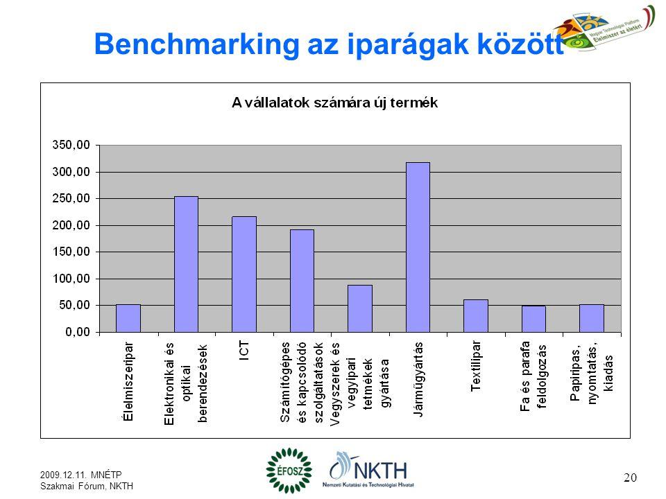 Benchmarking az iparágak között 2009.12.11. MNÉTP Szakmai Fórum, NKTH 20