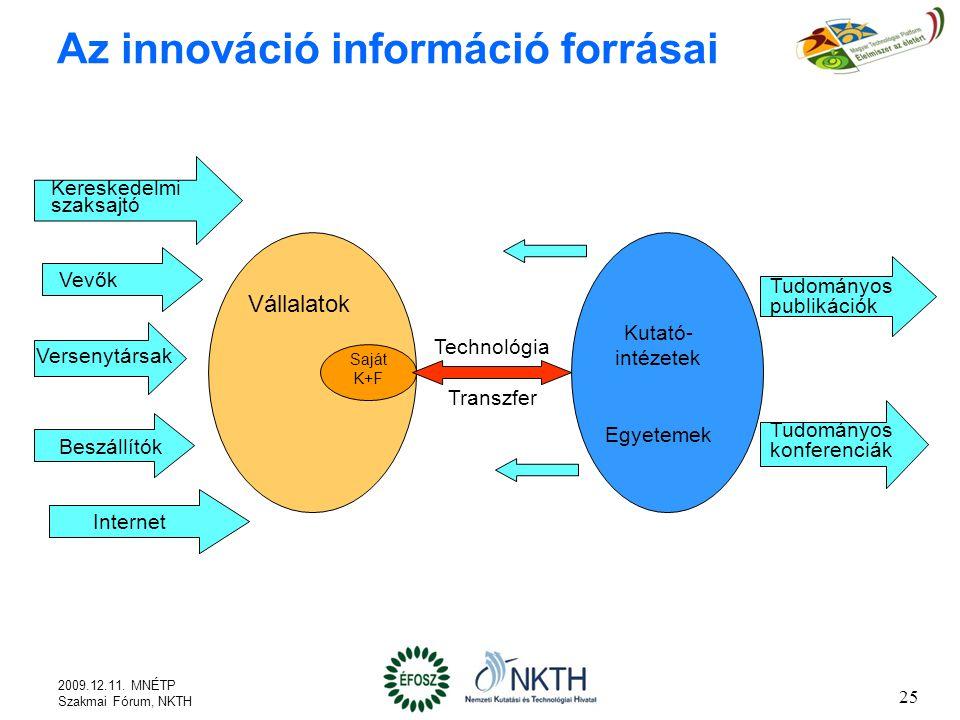 25 Az innováció információ forrásai Kereskedelmi szaksajtó Vevők Versenytársak Beszállítók Internet Vállalatok Saját K+F Tudományos publikációk Tudományos konferenciák Kutató- intézetek Egyetemek Technológia Transzfer 2009.12.11.