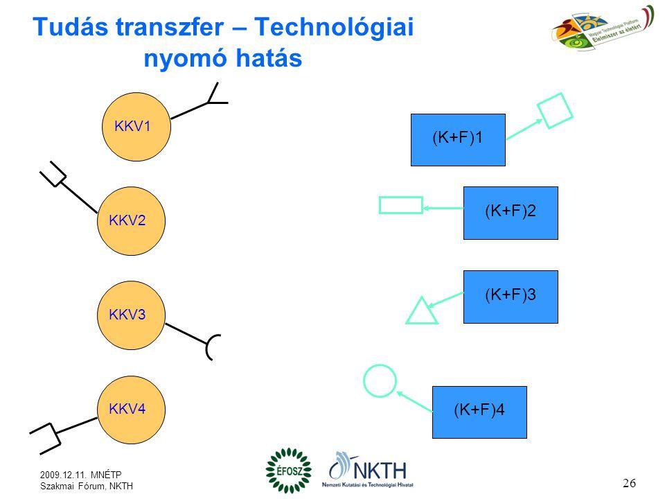 26 Tudás transzfer – Technológiai nyomó hatás KKV1 KKV2 KKV3 KKV4 (K+F)1 (K+F)2 (K+F)3 (K+F)4 2009.12.11.