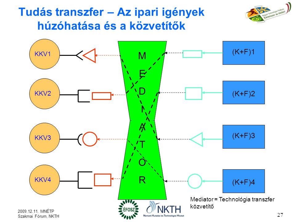 27 Tudás transzfer – Az ipari igények húzóhatása és a közvetítők KKV1 KKV2 KKV3 KKV4 (K+F)1 (K+F)2 (K+F)3 (K+F)4 MEDIATORMEDIATOR Mediator = Technológia transzfer közvetítő 2009.12.11.