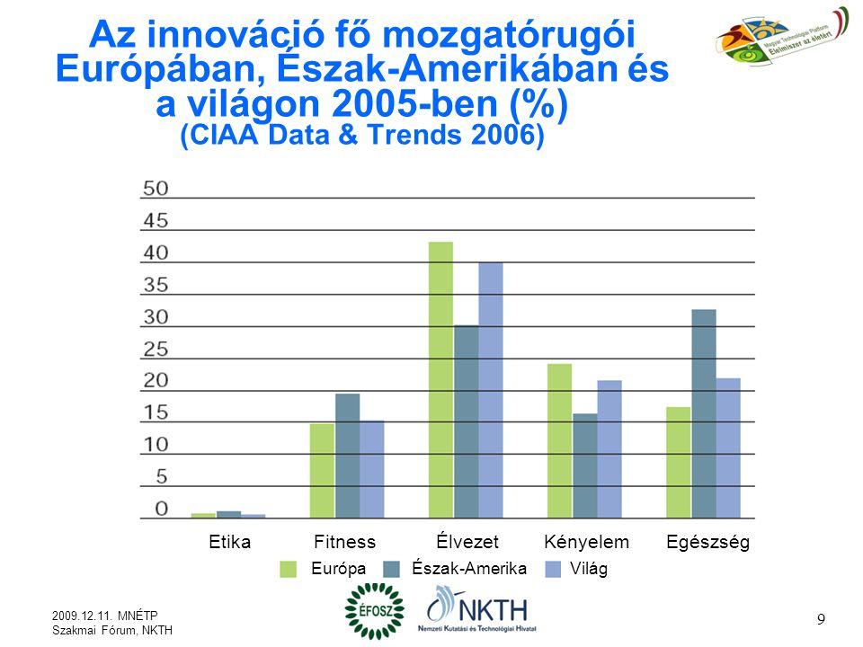 9 Az innováció fő mozgatórugói Európában, Észak-Amerikában és a világon 2005-ben (%) (CIAA Data & Trends 2006) EtikaFitnessÉlvezetKényelemEgészség EurópaÉszak-AmerikaVilág 2009.12.11.
