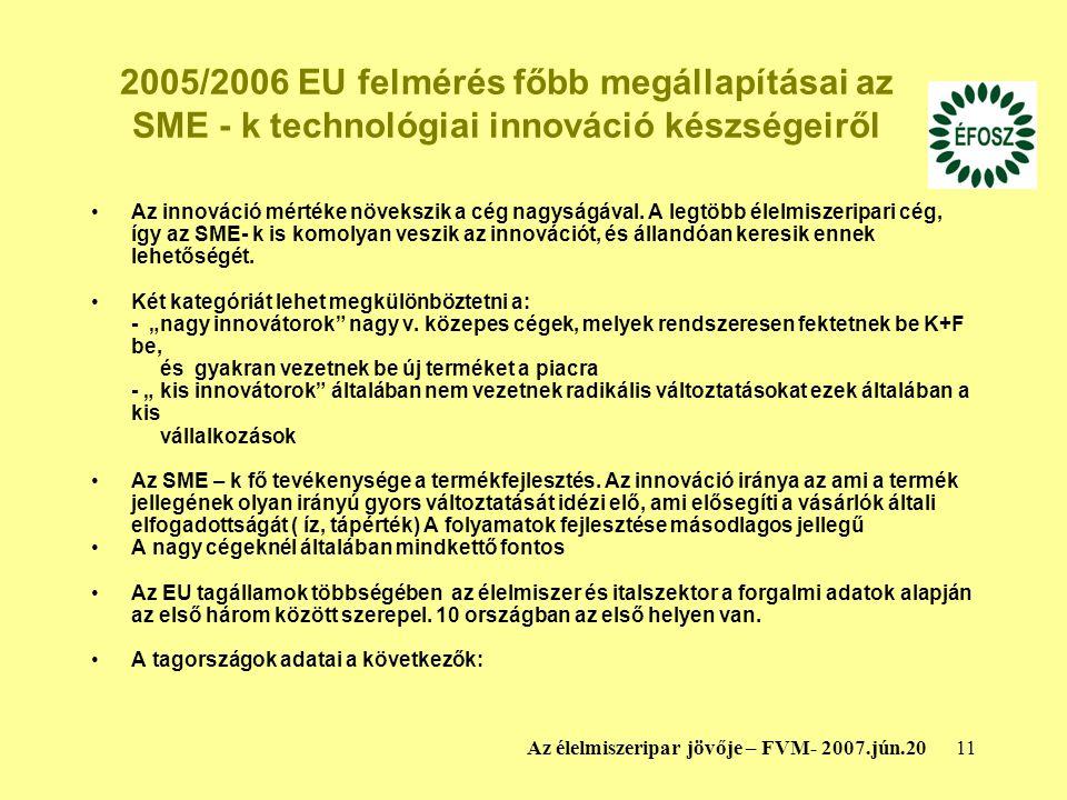 11Az élelmiszeripar jövője – FVM- 2007.jún.20 2005/2006 EU felmérés főbb megállapításai az SME - k technológiai innováció készségeiről Az innováció mértéke növekszik a cég nagyságával.