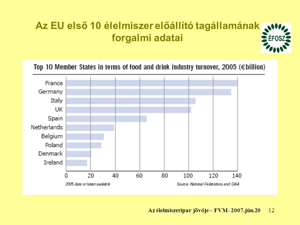 12Az élelmiszeripar jövője – FVM- 2007.jún.20 Az EU első 10 élelmiszer előállító tagállamának forgalmi adatai