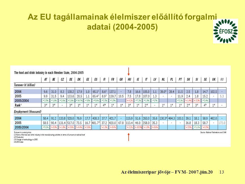 13Az élelmiszeripar jövője – FVM- 2007.jún.20 Az EU tagállamainak élelmiszer előállító forgalmi adatai (2004-2005)