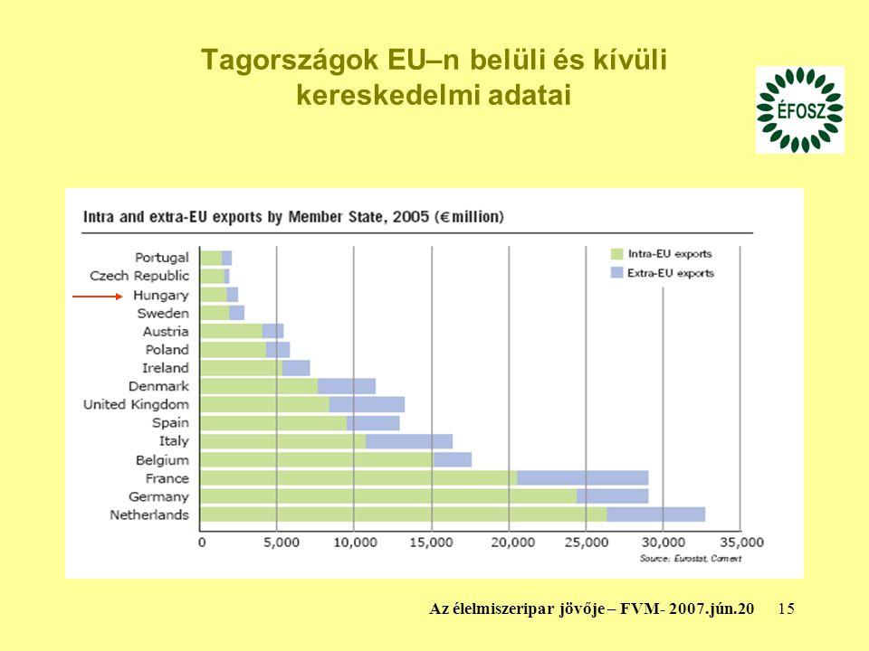 15Az élelmiszeripar jövője – FVM- 2007.jún.20 Tagországok EU–n belüli és kívüli kereskedelmi adatai