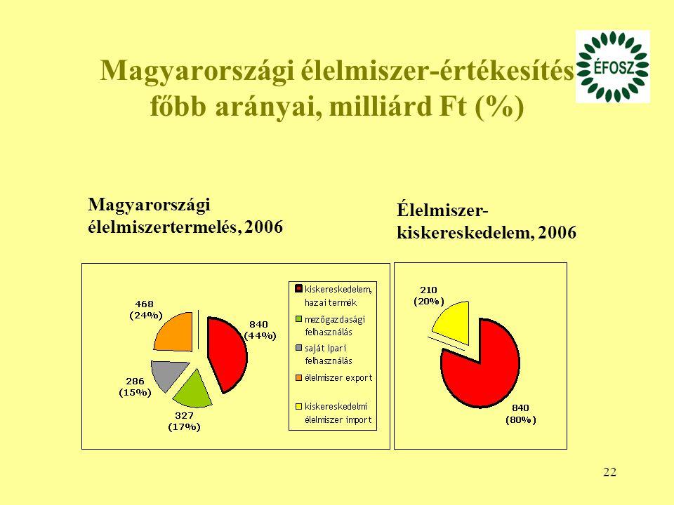 22 Magyarországi élelmiszer-értékesítés főbb arányai, milliárd Ft (%) Élelmiszer- kiskereskedelem, 2006 Magyarországi élelmiszertermelés, 2006