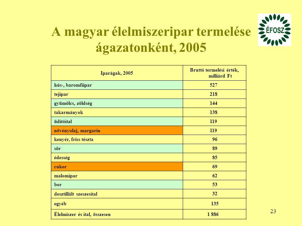 23 A magyar élelmiszeripar termelése ágazatonként, 2005 Iparágak, 2005 Bruttó termelési érték, milliárd Ft hús-, baromfiipar 527 tejipar 218 gyümölcs, zöldség 144 takarmányok 138 üdítőital 119 növényolaj, margarin 119 kenyér, friss tészta 96 sör 89 édesség 85 cukor 69 malomipar 62 bor 53 desztillált szeszesital 32 egyéb 135 Élelmiszer és ital, összesen 1 886