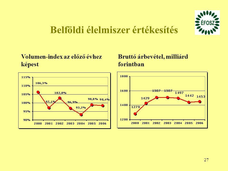 27 Belföldi élelmiszer értékesítés Volumen-index az előző évhez képest Bruttó árbevétel, milliárd forintban
