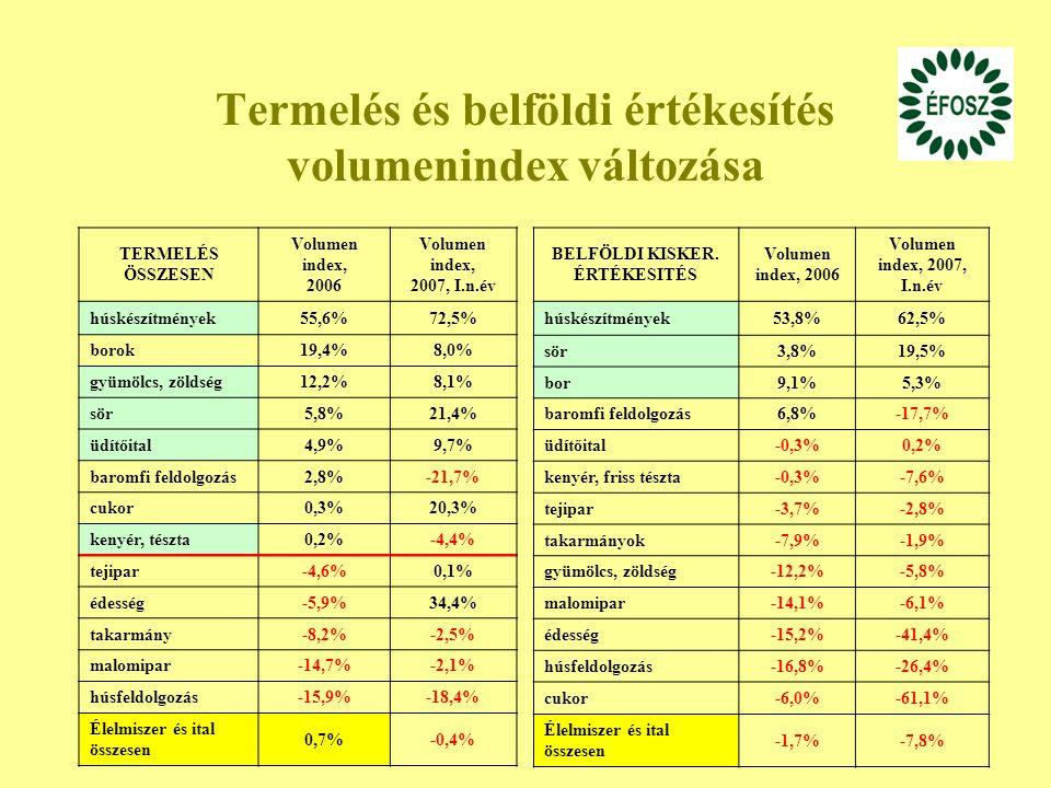 28 Termelés és belföldi értékesítés volumenindex változása TERMELÉS ÖSSZESEN Volumen index, 2006 Volumen index, 2007, I.n.év húskészítmények55,6%72,5% borok19,4%8,0% gyümölcs, zöldség12,2%8,1% sör5,8%21,4% üdítőital4,9%9,7% baromfi feldolgozás2,8%-21,7% cukor0,3%20,3% kenyér, tészta0,2%-4,4% tejipar-4,6%0,1% édesség-5,9%34,4% takarmány-8,2%-2,5% malomipar-14,7%-2,1% húsfeldolgozás-15,9%-18,4% Élelmiszer és ital összesen 0,7%-0,4% BELFÖLDI KISKER.