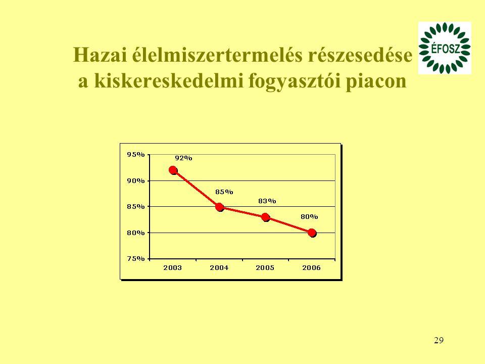 29 Hazai élelmiszertermelés részesedése a kiskereskedelmi fogyasztói piacon