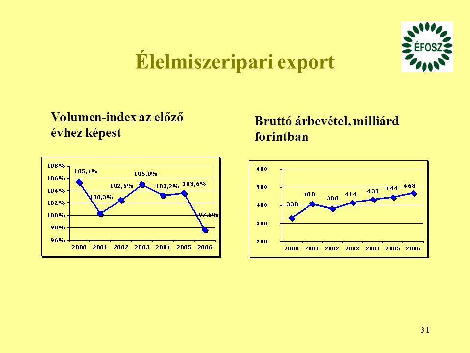 31 Élelmiszeripari export Volumen-index az előző évhez képest Bruttó árbevétel, milliárd forintban