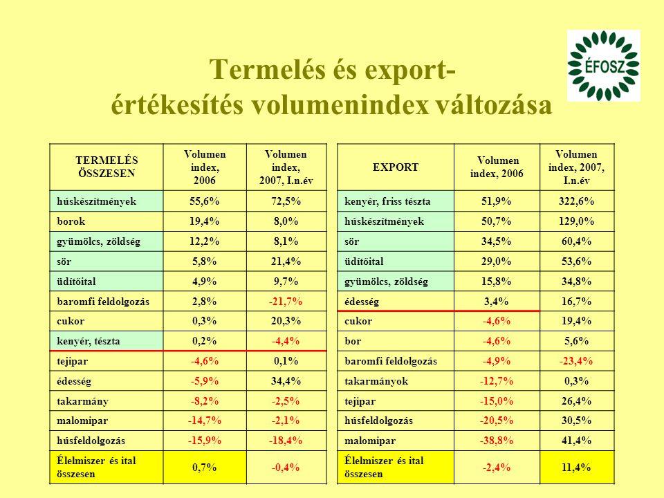 32 Termelés és export- értékesítés volumenindex változása TERMELÉS ÖSSZESEN Volumen index, 2006 Volumen index, 2007, I.n.év húskészítmények55,6%72,5% borok19,4%8,0% gyümölcs, zöldség12,2%8,1% sör5,8%21,4% üdítőital4,9%9,7% baromfi feldolgozás2,8%-21,7% cukor0,3%20,3% kenyér, tészta0,2%-4,4% tejipar-4,6%0,1% édesség-5,9%34,4% takarmány-8,2%-2,5% malomipar-14,7%-2,1% húsfeldolgozás-15,9%-18,4% Élelmiszer és ital összesen 0,7%-0,4% EXPORT Volumen index, 2006 Volumen index, 2007, I.n.év kenyér, friss tészta51,9%322,6% húskészítmények50,7%129,0% sör34,5%60,4% üdítőital29,0%53,6% gyümölcs, zöldség15,8%34,8% édesség3,4%16,7% cukor-4,6%19,4% bor-4,6%5,6% baromfi feldolgozás-4,9%-23,4% takarmányok-12,7%0,3% tejipar-15,0%26,4% húsfeldolgozás-20,5%30,5% malomipar-38,8%41,4% Élelmiszer és ital összesen -2,4%11,4%