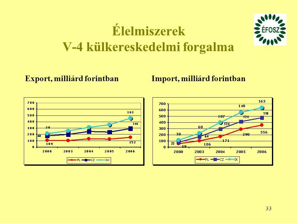 33 Élelmiszerek V-4 külkereskedelmi forgalma Export, milliárd forintbanImport, milliárd forintban