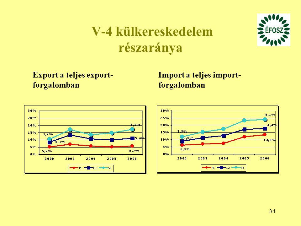 34 V-4 külkereskedelem részaránya Export a teljes export- forgalomban Import a teljes import- forgalomban