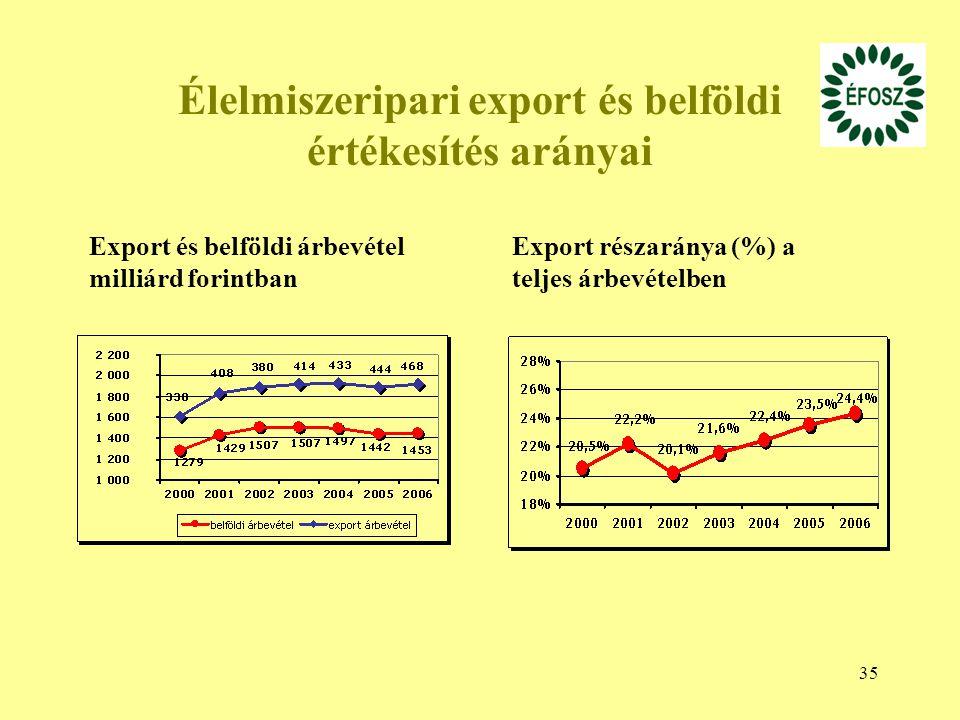 35 Élelmiszeripari export és belföldi értékesítés arányai Export és belföldi árbevétel milliárd forintban Export részaránya (%) a teljes árbevételben