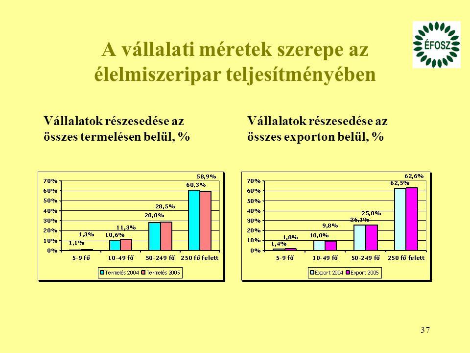 37 A vállalati méretek szerepe az élelmiszeripar teljesítményében Vállalatok részesedése az összes termelésen belül, % Vállalatok részesedése az össze