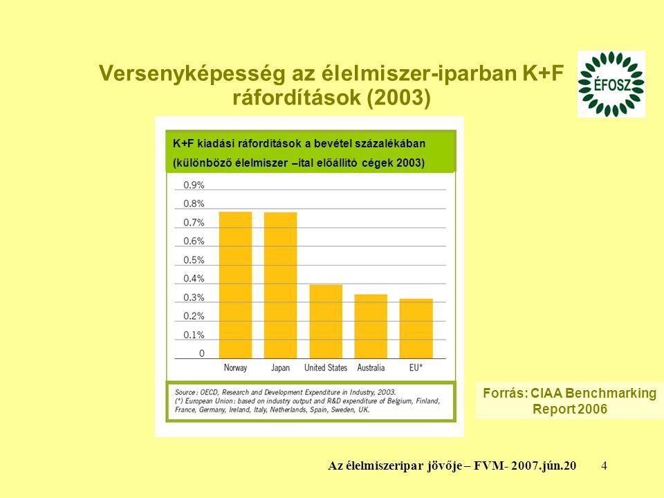 4Az élelmiszeripar jövője – FVM- 2007.jún.20 Versenyképesség az élelmiszer-iparban K+F ráfordítások (2003) K+F kiadási ráfordítások a bevétel százalékában (különböző élelmiszer –ital előállító cégek 2003) Forrás: CIAA Benchmarking Report 2006