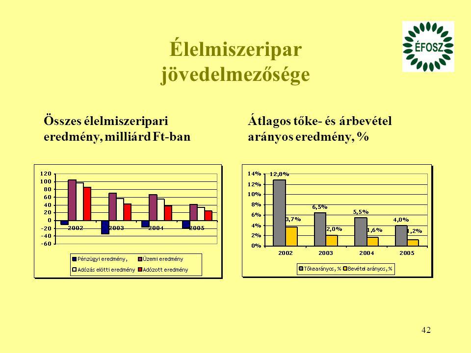 42 Élelmiszeripar jövedelmezősége Összes élelmiszeripari eredmény, milliárd Ft-ban Átlagos tőke- és árbevétel arányos eredmény, %