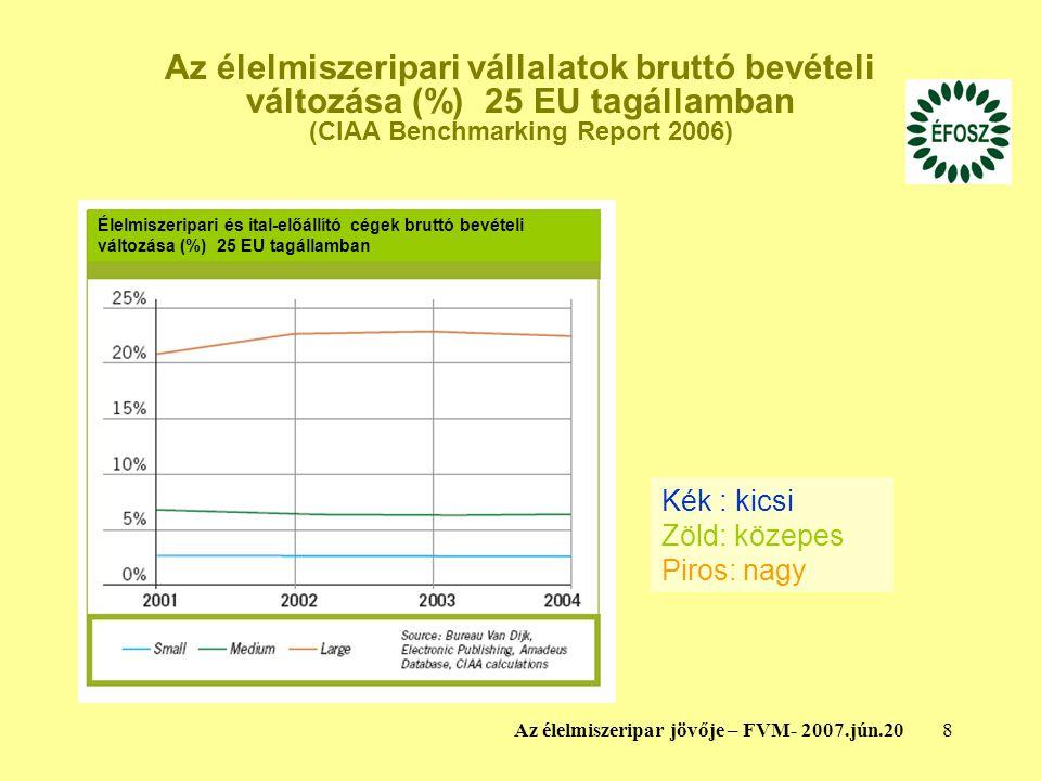 8Az élelmiszeripar jövője – FVM- 2007.jún.20 Az élelmiszeripari vállalatok bruttó bevételi változása (%) 25 EU tagállamban (CIAA Benchmarking Report 2006) Élelmiszeripari és ital-előállító cégek bruttó bevételi változása (%) 25 EU tagállamban Kék : kicsi Zöld: közepes Piros: nagy