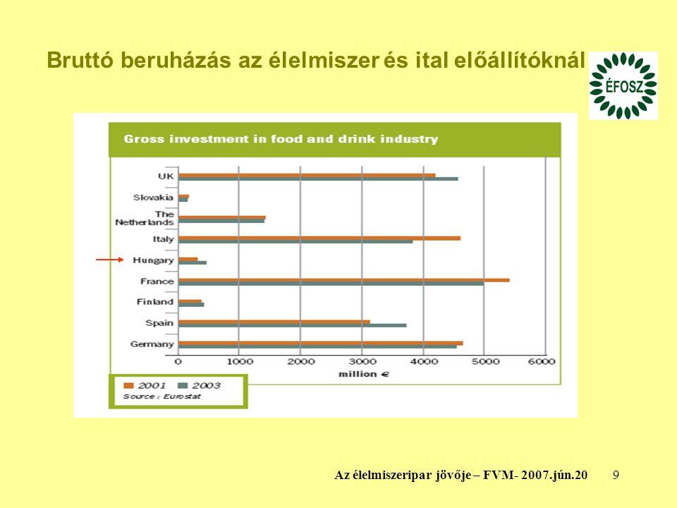 9Az élelmiszeripar jövője – FVM- 2007.jún.20 Bruttó beruházás az élelmiszer és ital előállítóknál