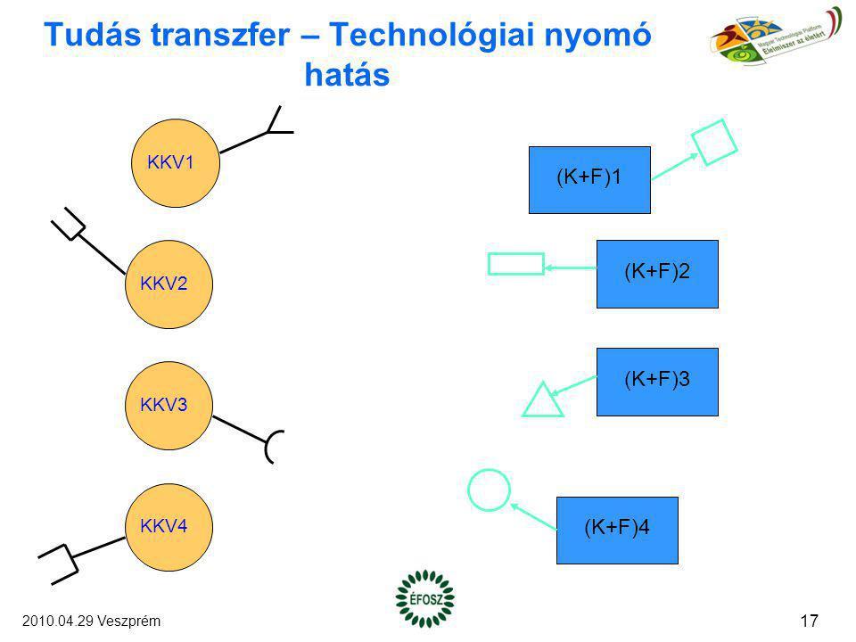 Tudás transzfer – Technológiai nyomó hatás KKV1 KKV2 KKV3 KKV4 (K+F)1 (K+F)2 (K+F)3 (K+F)4 17 2010.04.29 Veszprém