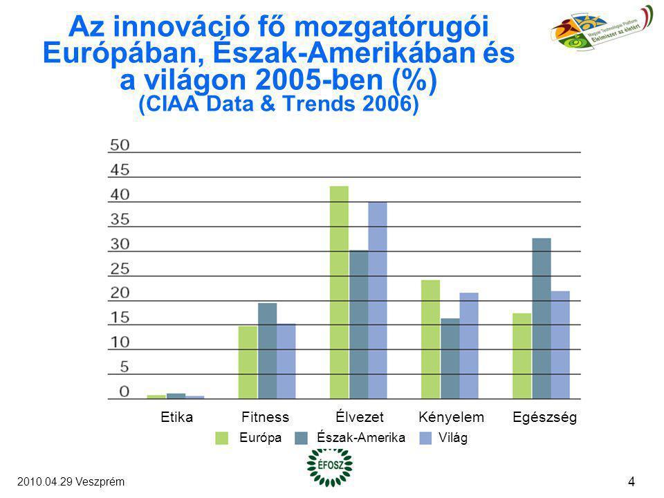 Az innováció fő mozgatórugói Európában, Észak-Amerikában és a világon 2005-ben (%) (CIAA Data & Trends 2006) EtikaFitnessÉlvezetKényelemEgészség Európ